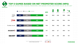 Example Of Franchise Newzoos Game Brand Tracker Fresh Insights Into Game