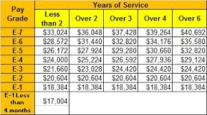 2014 Enlisted Military Pay Chart Civil Service Pay Grades Civil Service