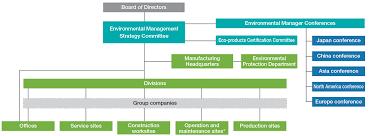 Environmental Management Basic Policy Environment Kubota
