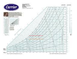 Rigorous High Temperature Chart Air Temperature Humidity
