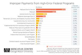 2016 Earned Income Credit Chart Latest Improper Payments Figures Show A Continuing Problem