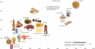 Healthy Vs Unhealthy Food Chart Is Sushi Healthy What About Granola Where Americans And