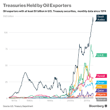 Chart 3 Treasury Bonds Held By Oil Exporters Png Snbchf Com