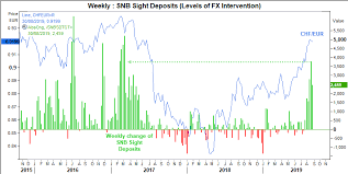 Eur Chf Stalls At Key Support Signs Of Snb Intervention Are