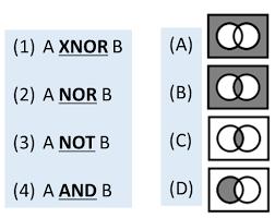 Venn Diagram In Logic Given That Logic Gates Can Be Represented As Venn Diagrams