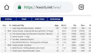 Spotify Charts Kworb Work From Home Kworb