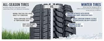 12 Best All Season Tires For Trucks Suvs Reviews
