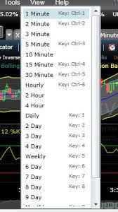 Up To The Minute Stock Charts Understanding Stock Charts Investors Investing Tips