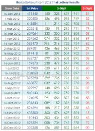 Thai Lottery Chart 2016 Thai Lottery Tips Results Checker 2015 2012 Thai Lottery