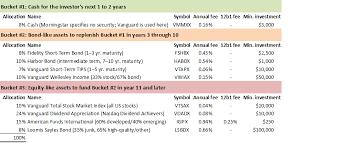 Morningstar Asset Allocation Chart Double The Gain Of The Morningstar Bucket Portfolio