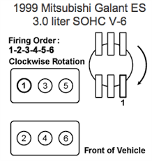 mitsubishi distributor wiring diagram questions answers on the diagram then to the 1 plug and then as the distributor is rotating clockwise the 2 plug wire goes to the next connection which will be 2 in