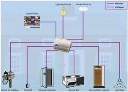 Home Automation System Structure