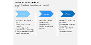 8 Critical Change Management Models To Evolve And Survive Process