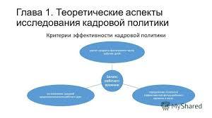 Презентация на тему Курсовая работа на тему Совершенствование  10 Глава 1 Теоретические аспекты исследования кадровой политики