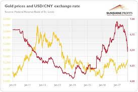 Yuan And Gold