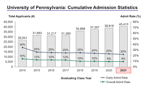 upenn acceptance rate and admission statistics the university of pennsylvania admission statistics