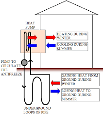 ground source heat pump wiring diagram wiring diagram for you • how heat pumps work rh real world physics problems com geothermal heat pump piping schematic geothermal heat pump