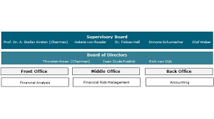 Neu Organizational Chart Profile Vonovia Finance
