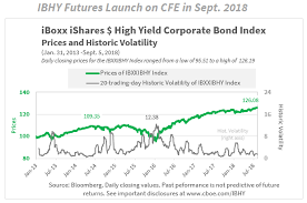 Us Futures Chart Futures On U S High Yield Corporate Bond Index Launched