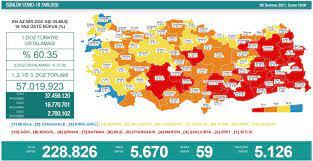 Türkiye'nin 10 Temmuz koronavirüs tablosu açıklandı: Vefat sayılarında  düşüş - Yeni Şafak