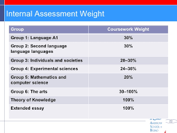 weight group ib task force report for students