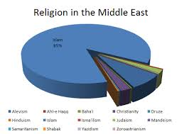 Religions Of The Middle East By Tieukhang On Emaze