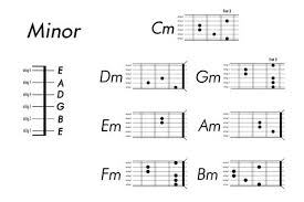 Guitar Chord Chart Vector | Free Vectors | Ui Download