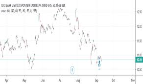Ibn Stock Price And Chart Nyse Ibn Tradingview