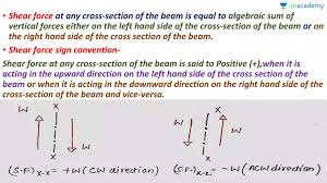 Draw sfd and bmd for the cantilever. Gate Ese Important Points To Draw Sfd Bmd And Sign Convention Offered By Unacademy