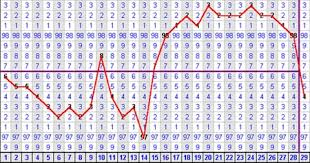 Sample Bbt Chart Showing Ovulation Charting Your Bbt For Fertility Basic Guide And Faq