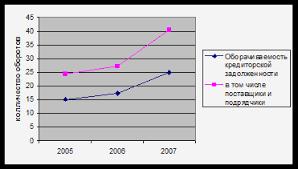 Курсовая работа Учёт текущих обязательств и расчетов Показатели оборачиваемости кредиторской задолженности в том числе поставщиками и подрядчиками МУП Горводоканал в период 2005г