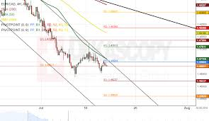 Eur Cad 4h Chart Breakout Might Occur Action Forex