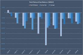 Equal Balance Chart Feb 2 Natural Gas Weekly Storage Forecast And Update On
