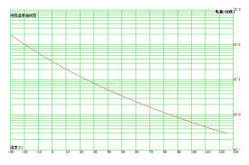 Ntc Thermistor Chart Heat Detection Using A Thermistor B1p20 Bnbe Practical