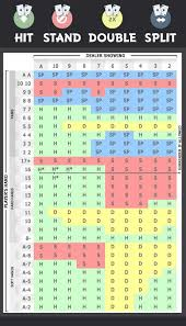 Blackjack Spreadsheet Hit Stand Double Split Blackjack