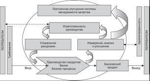 Методика построения системы менеджмента качества и ее практическое  img1