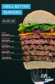 Burger Temp Chart Grilled Burger Chart By Faccc2 Fur Affinity Dot Net
