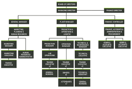 Sime Darby Plantation Organization Chart About Us Fat Hopes
