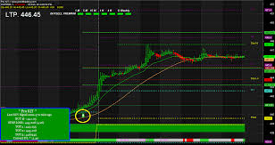 Mcx Mentha Oil Chart Rate Signal 100 Profit Making Buy Sell Signal Software Buy Sell