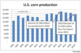 Corn Chart U S D A Sees 2019 Corn Soybean Production Down From August