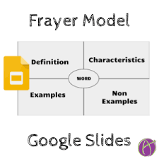 Example Of Frayer Model Google Slides Frayer Model Teacher Tech