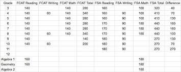 Hillsborough County Exam Grades Chart Meet Floridas New Statewide Test Wusf News