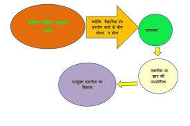 Nalleion Kriya Visheshan In Hindi Grammar Pdf