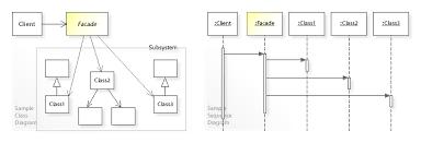 Decorator Design Pattern Python Custom Facade Pattern Wikipedia