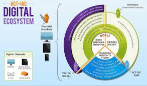 Digital Ecosystem Chart Visual Ly