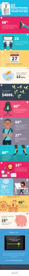 1000 ideas about kelly staffing services kelly 12 recruiting stats that will change the way you hire infographic