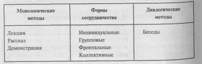 Классификация методов обучения Реферат страница   а именно искусственное школьное и естественное окказиальное которым соответствуют два метода обучения преподносящее и поисковое
