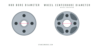 Stanceworks How To Choosing And Installing Wheel Spacers