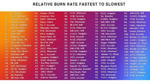 Imr Burn Rate Chart 49 True Burn Rate Chart For Smokeless Powder