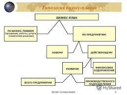 Презентация на тему Бизнес планирование Методики по  6 Бизнес планирование